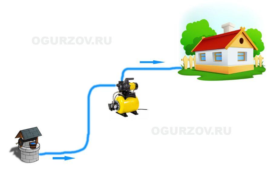 Простейшая схема водоснабжения дачного дома