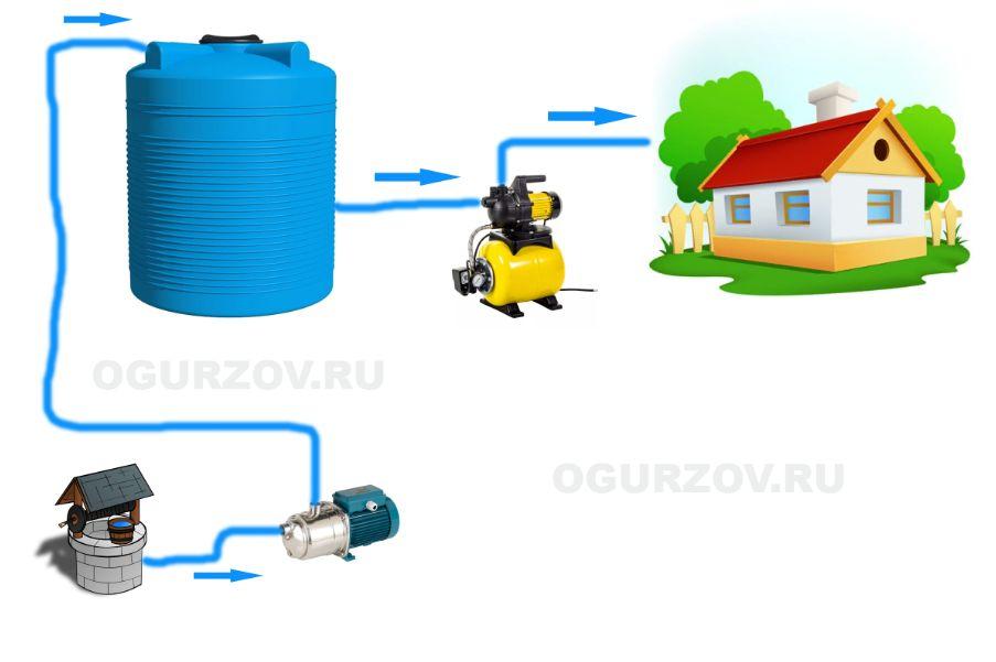 Простейшая схема очистки воды от железа для дачного дома периодического проживания