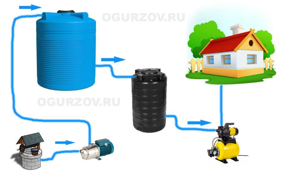 Схема очистки воды от железа с двумя емкостями